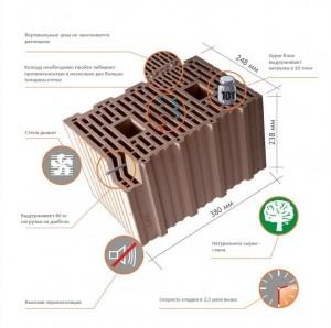 Преимущества керамических пористых блоков