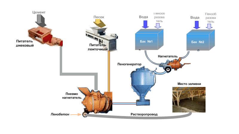 Технология производства пеноблоков